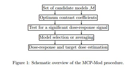 MCP-Mod-FDA-Cros-NT-nQuery-Blog