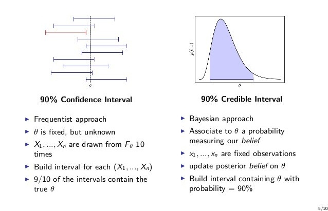 Confidence and Credible Intervals Bayesian Example Image