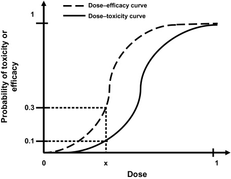 Dose escalation example graph.jpg