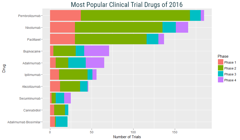 Most Popular Clinical Trial Drugs of 2016.png