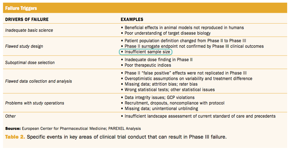 Why phase III clinical trials fail due to insufficient sample size.png