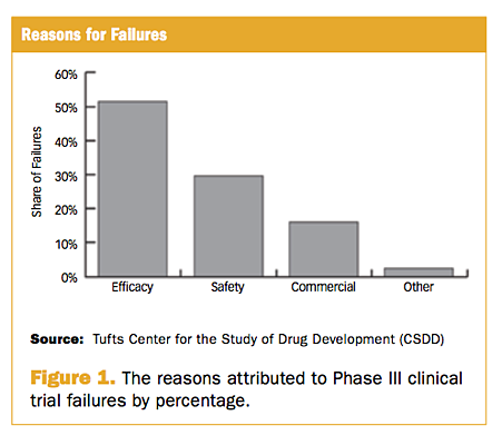 Why phase III clinical trials fail fig 1.png
