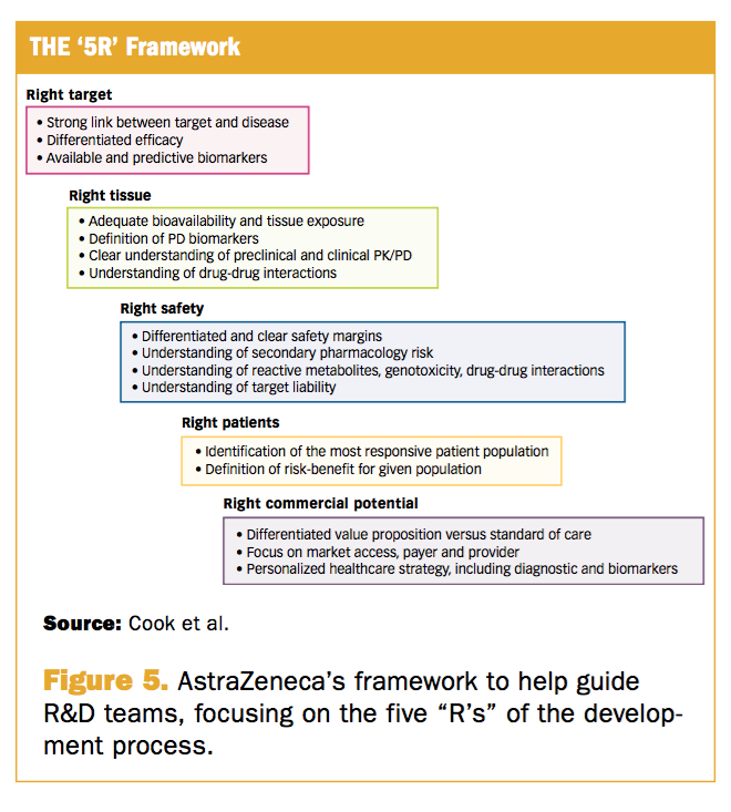 Why phase iii trials fail - the 5 R framework.png